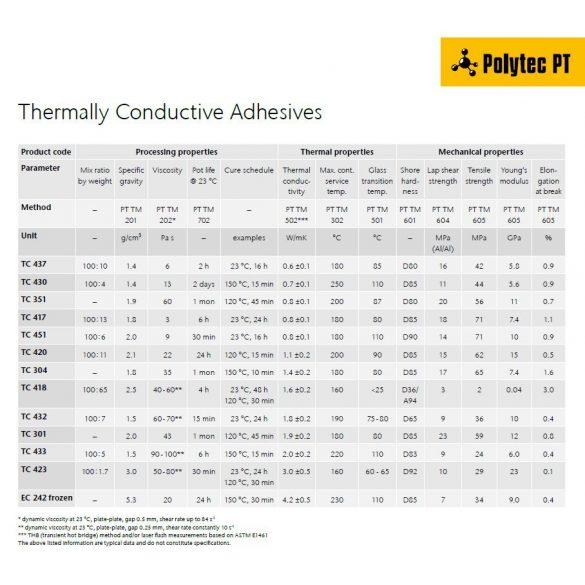 Polytec TC 418 2 komponensű hővezető epoxy